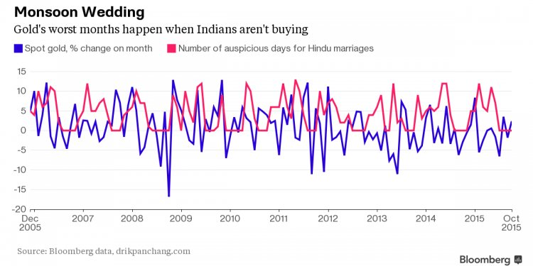 Chart of Indian weddings and